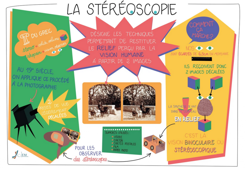 https://imagestereoscopiques.com/stereokezako/le-principe/